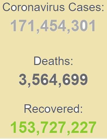 بستری بیش از 14 میلیون بیمار کرونایی در دنیا